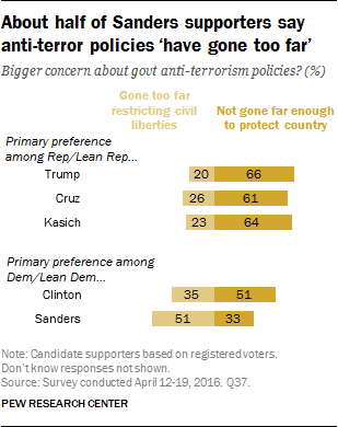About half of Sanders supporters say anti-terror policies 'have gone too far'