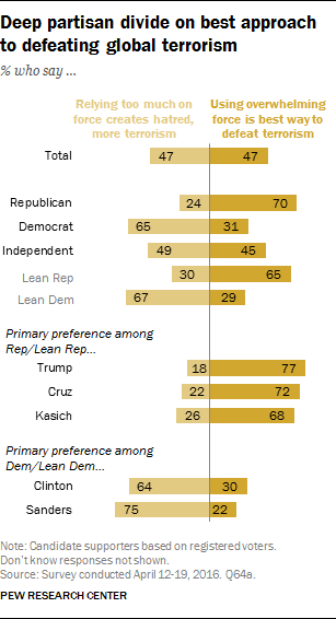 Deep partisan divide on best approach to defeating global terrorism