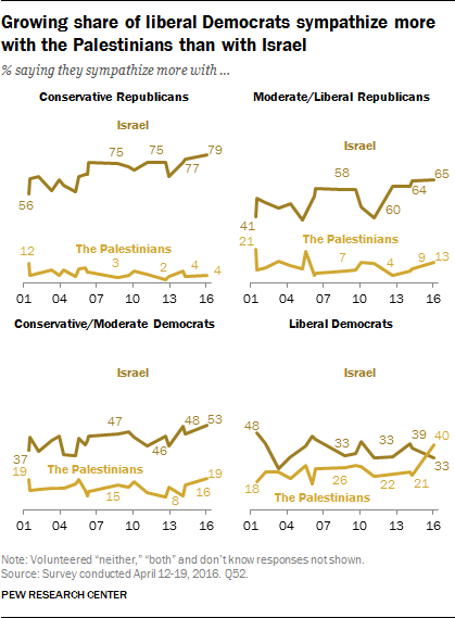 Growing share of liberal Democrats sympathize more with the Palestinians than with Israel