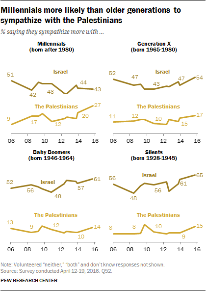 Millennials more likely than older generations to sympathize with the Palestinians