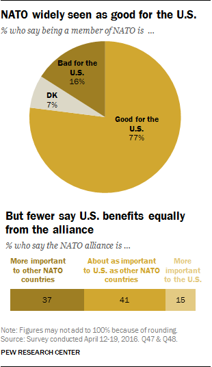 NATO widely seen as good for the U.S.