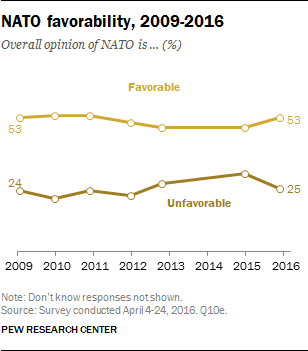 NATO favorability, 2009-2016