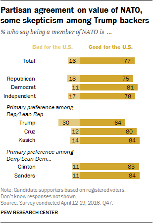 Partisan agreement on value of NATO, some skepticism among Trump backers