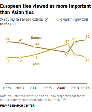 European ties viewed as more important than Asian ties