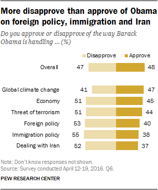 More disapprove than approve of Obama on foreign policy, immigration and Iran