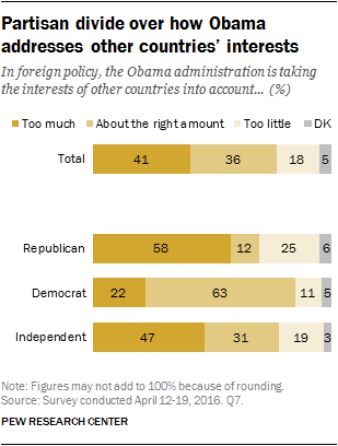 Partisan divide over how Obama addresses other countries' interests