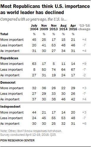 Most Republicans think U.S. importance as world leader has declined