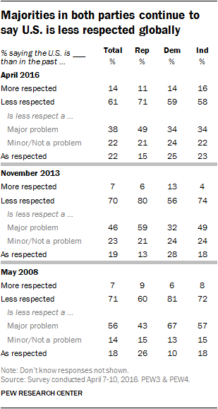 Majorities in both parties continue to say U.S. is less respected globally