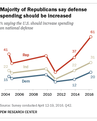 Majority of Republicans say defense spending should be increased
