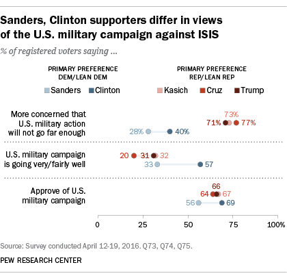 Sanders, Clinton supporters differ in views of the U.S. military campaign against ISIS