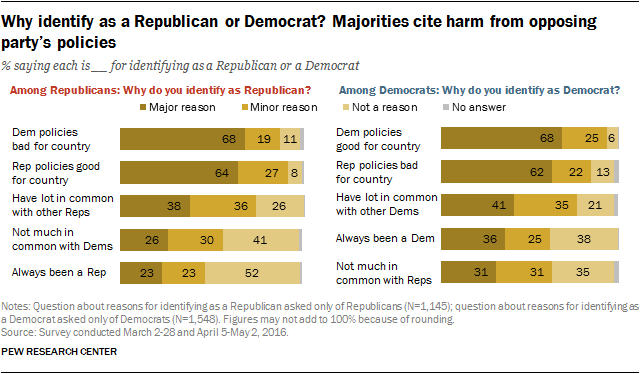 Why identify as a Republican or Democrat? Majorities cite harm from opposing party's policies