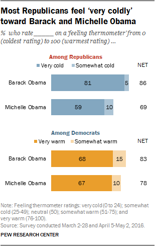 Most Republicans feel 'very coldly' toward Barack and Michelle Obama