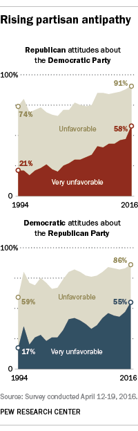 Rising partisan antipathy