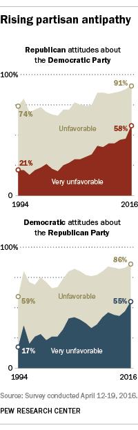 Rising partisan antipathy
