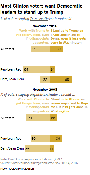 Most Clinton voters want Democratic leaders to stand up to Trump