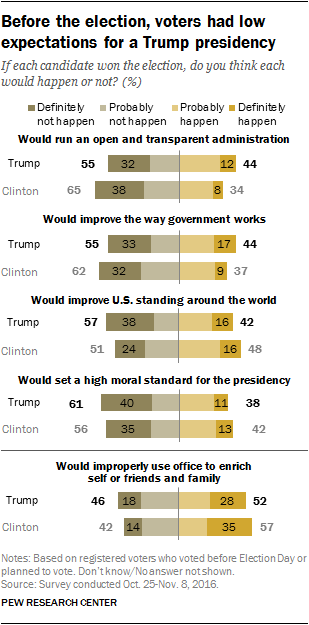 Before the election, voters had low expectations for a Trump presidency