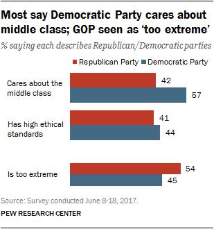How Both Democrats And Republicans >> Both Democrats Republicans Face Public Criticism Pew Research Center