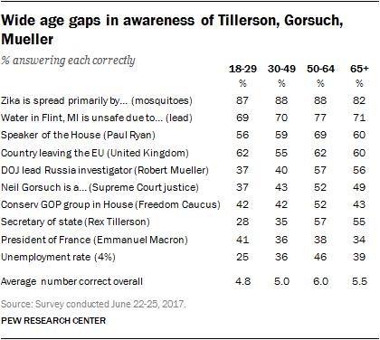 Wide age gaps in awareness of Tillerson, Gorsuch, Mueller