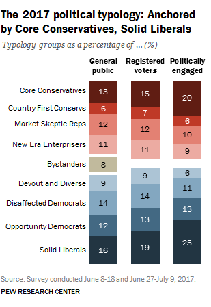 Pew research center political typology quiz