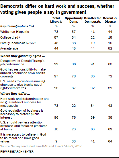 political typology reveals deep fissures on the right and left  pew  divisions on the left