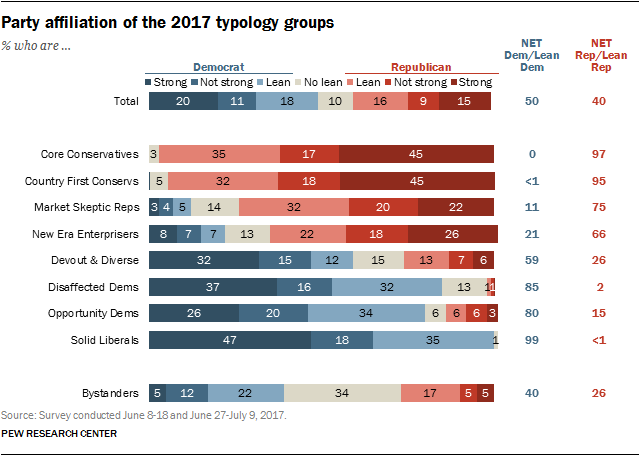 Political typology: Partisanship and political engagement