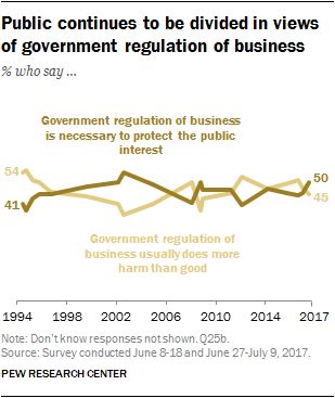 public continues to be divided in views of government regulation of business