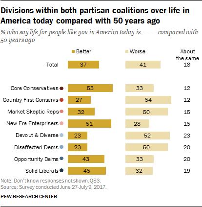 Political typology: Views of life in the country today, U S