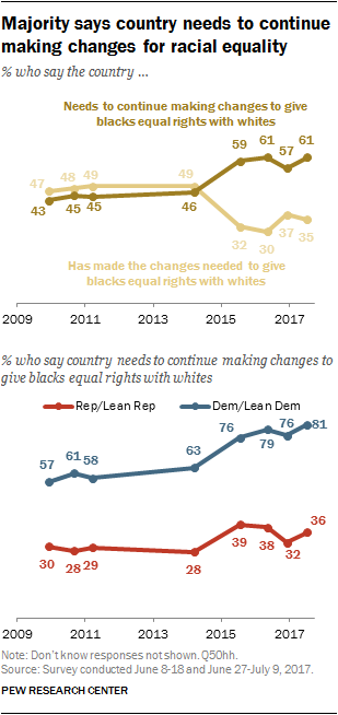 Views on race, immigration and discrimination | Pew Research