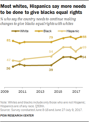 views on race immigration and discrimination  pew research center however in recent years the share of hispanics and whites saying the  country needs to continue making changes to give blacks equal rights with  whites have