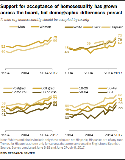 Homosexual demographics by race