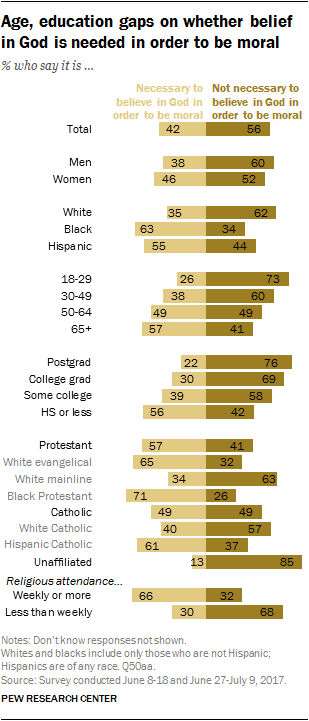 Views On Homosexuality Gender And Religion By Contrast Roughly Sixinten Blacks  And  Of Hispanics Say  Believing In God Is A Necessary Part Of Being A Moral Person With Good  Values How To Write Essay Proposal also Essay Paper  Essay On Library In English