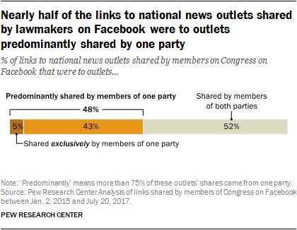 Sharing the News in a Polarized Congress | Pew Research Center