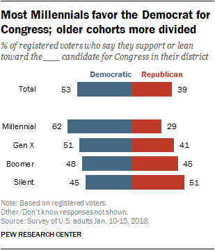 The Older Favor Most Congress; Center Cohorts For Pew Divided Democrat Research Millennials More
