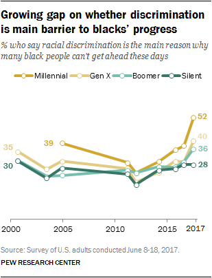 The Generation Gap in American Politics | Pew Research Center