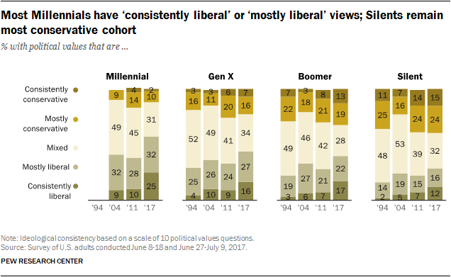 Falling Into Belief Gap What It Feels >> The Generation Gap In American Politics Pew Research Center