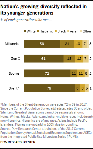 Opinion Generation Of High Performing >> The Generation Gap In American Politics Pew Research Center