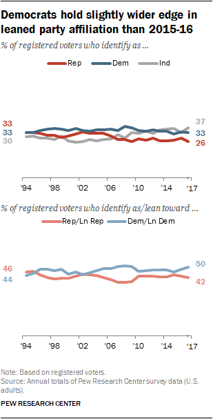 1 Trends In Party Affiliation Among Demographic Groups