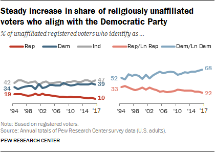 Steady increase in share of religiously unaffiliated voters who align with the Democratic Party