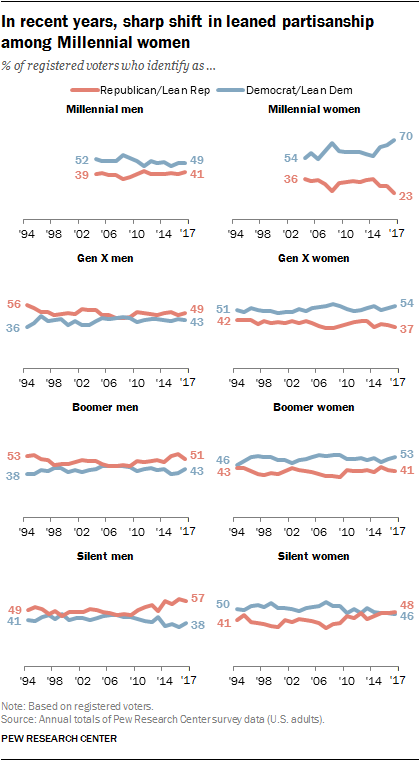 Demographics of party affiliation by sex