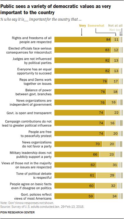 core democratic values definition