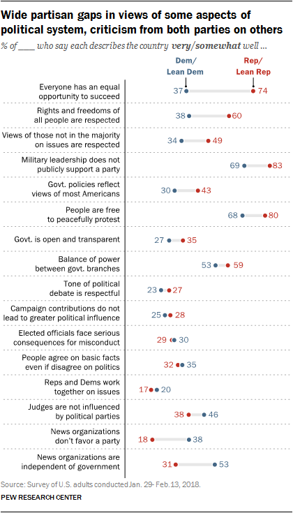 The Public, the Political System and American Democracy | Pew