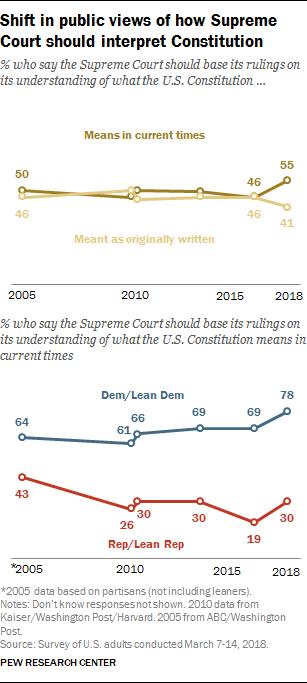 Shift in public views of how Supreme Court should interpret Constitution