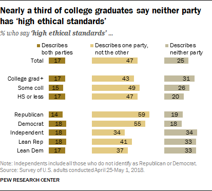 Nearly a third of college graduates say neither party has 'high ethical standards'