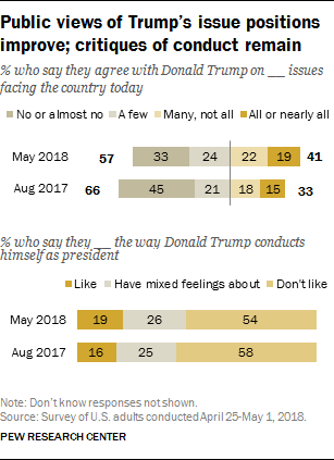 Public views of Trump's issue positions improve; critiques of conduct remain