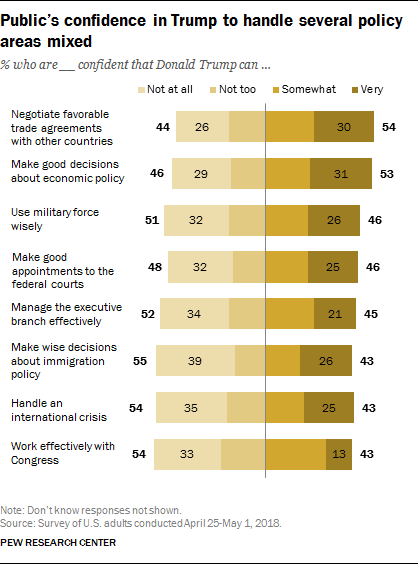 Public's confidence in Trump to handle several policy areas mixed