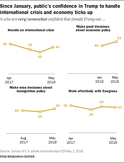 Since January, public's confidence in Trump to handle international crisis and economy ticks up