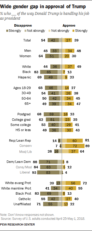 Wide gender gap in approval of Trump
