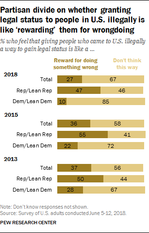 Partisan divide on whether granting legal status to people in U.S. illegally is like 'rewarding' them for wrongdoing