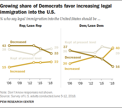 Growing share of Democrats favor increasing legal immigration into the U.S.