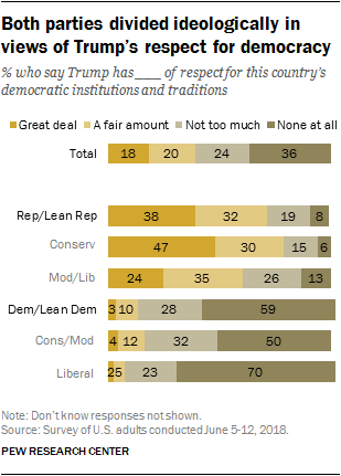 Both parties divided ideologically in views of Trump's respect for democracy